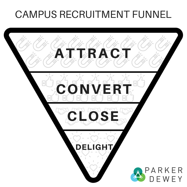 campus recruitment funnel